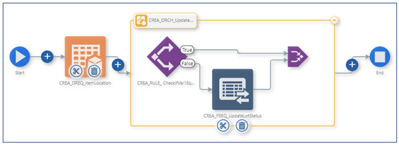 36_orchestration component_Creating the Orchestrator_Orchestrator Tutorial by Example and New Features Under 9.2.5.3_Createch