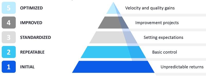 5 business process maturity levels_Business Process Management_Createch