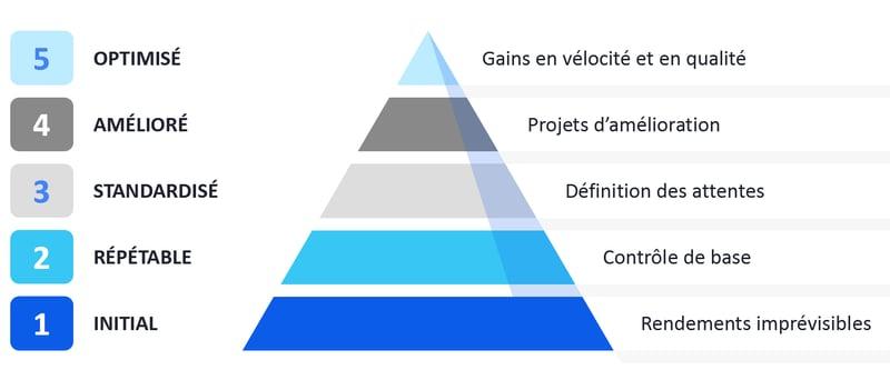 5 niveaux de maturité des processus_Gestion processus affaires_Createch