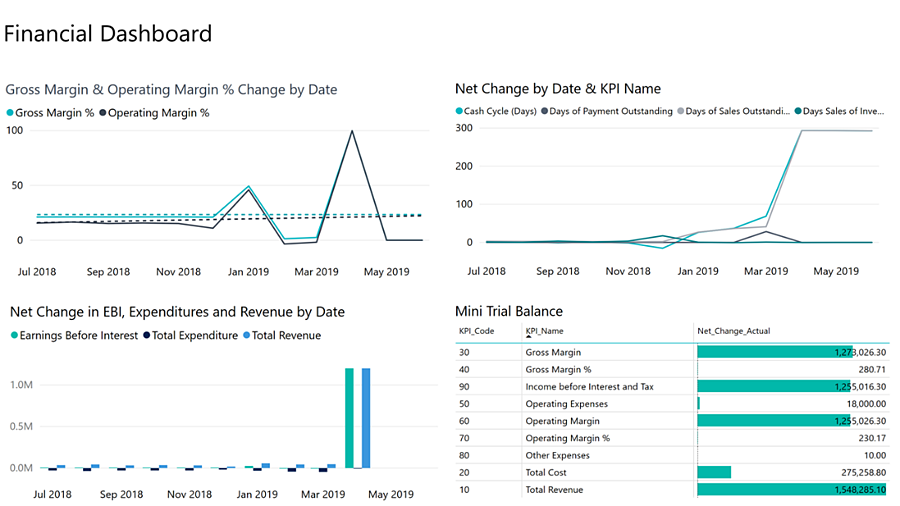 7 raisons de choisir Microsoft Dynamics 365 Business Central_Power BI_Financial Dashboard Report_Createch