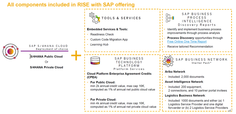 All components included in Rise with SAP offering2_Simplification de loffre_Rise with SAP_Createch