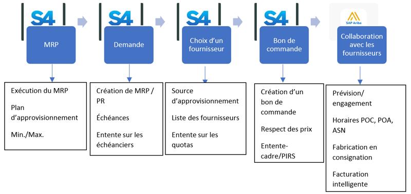 Approvisionnement direct dans SAP S4 HANA et SAP Ariba_Pourquoi SAP Ariba est la solution infonuagique en matière d'approvisionnement_Createch
