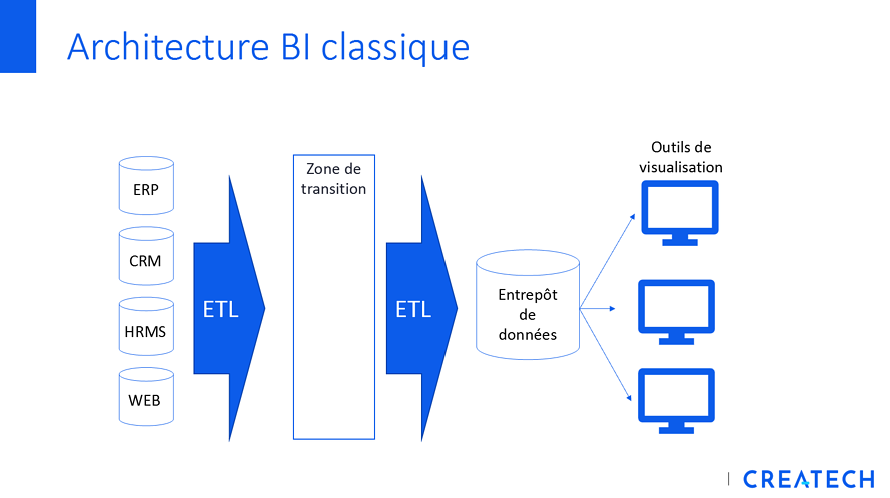 Architecture BI classique_sans logo_Intelligence affaires_Business Intelligence_BI_Tirez profit de vos données_Createch