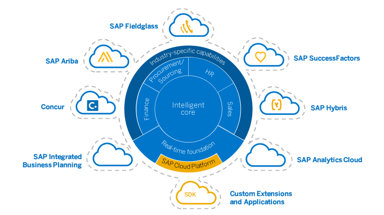 Intelligent Core_SAP S4HANA Cloud or How to Embrace Cloud Technology_Createch