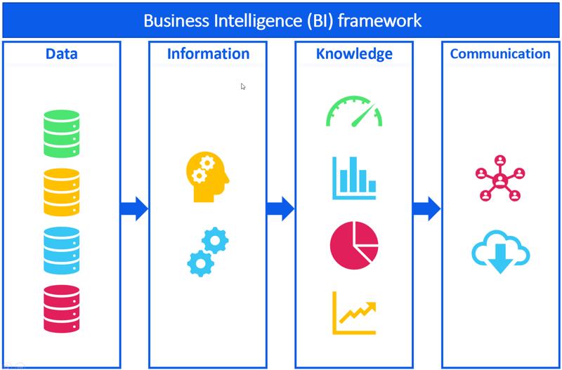 Business Intelligence BI Framework_What is Business Intelligence BI_Createch