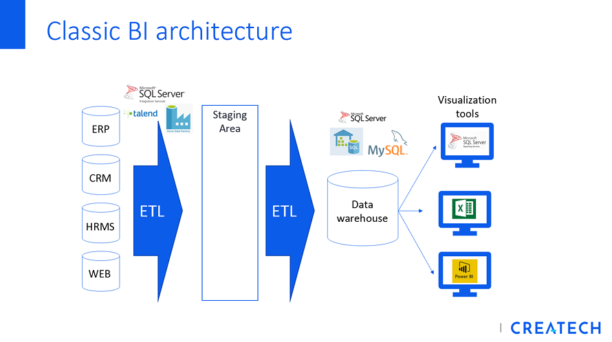 Classic BI Architecture_Business Intelligence_BI_Turn your data into a profit center_Createch