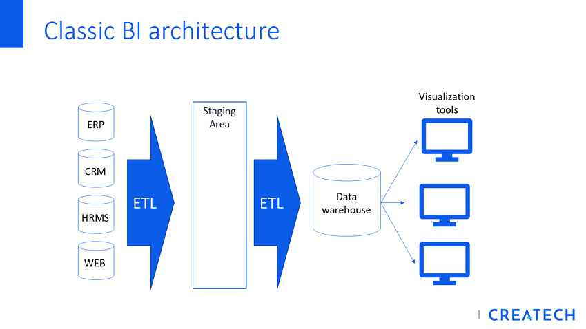 Classic BI Architecture_no logo_Business Intelligence_BI_Turn your data into a profit center_Createch