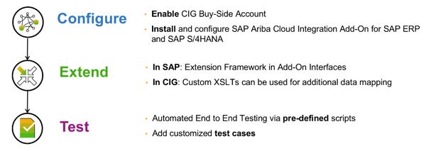Configure-Extend-Test