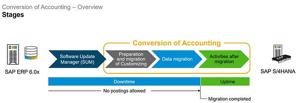 Conversion Accounting_SAP S4HANA Conversion Doesnt End With Migration of Database_SAP S4HANA Conversion Project_Lessons Learned_Createch