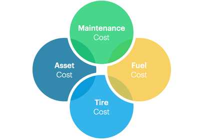 Costs areas_Fleet Optimization with IBM Maximo for Transportation_Canada_Createch