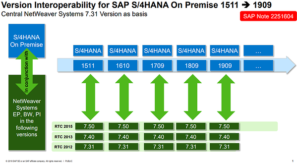 Cross-System Compatibility_SAP S4HANA_Conversion_Createch
