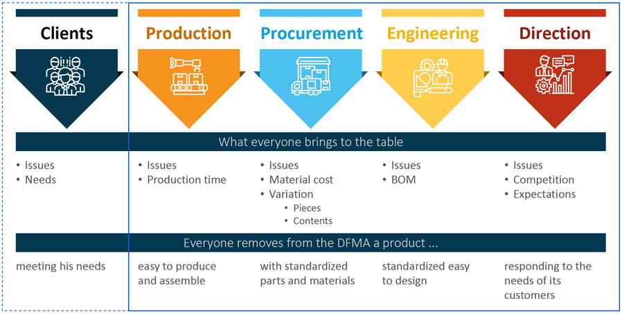 DFMA - Multifunctional workshop product optimization - Createch
