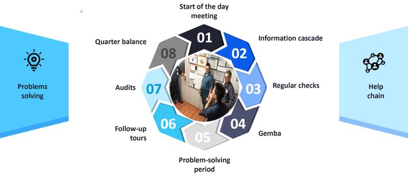DamaSix_DMS_Daily Management System_Organized work routine_Createch