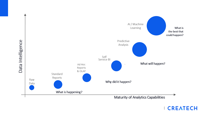 Data Intelligence_Maturity Analytics Capacities_Maximo Reporting-BI-AI-Trend_Createch-1