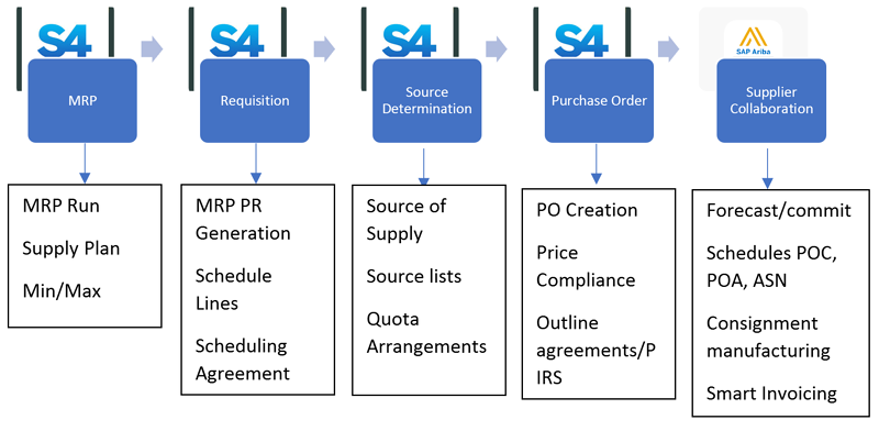 Direct Procurement in SAP S4 HANA and SAP Ariba_Direct Procurement_Why SAP Ariba is the Ace of Cloud Procurement Solutions_Createch