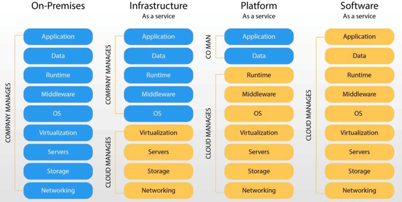 Exemples de modèles cloud_Pourquoi migrer vers le cloud_Createch