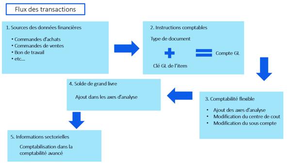Flux transactions_Etats financiers_Rapports sectoriels_Oracle JD Edwards_JDE_Createch