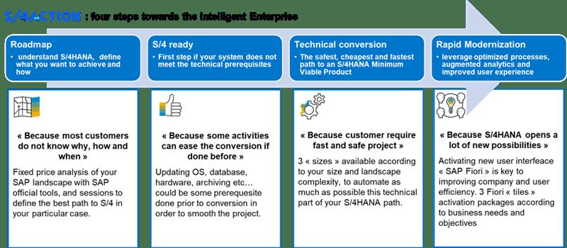 Four steps towards the Intelligent Enterprise_Réussir sa conversion S4HANA en quatre étapes