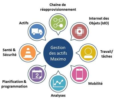 Gestion des actifs Maximo_Feuille de route 2020 IBM Maximo_Createch