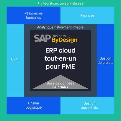 Infographie SAP Business ByDesign_Solution ERP Cloud_PME_Createch-1