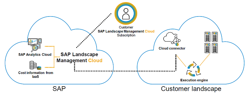 Landscape Management Cloud architecture_The solution is still under development_The new kid on the block sap landscape management cloud_Four takeaways from SAP TechEd 2020_Createch