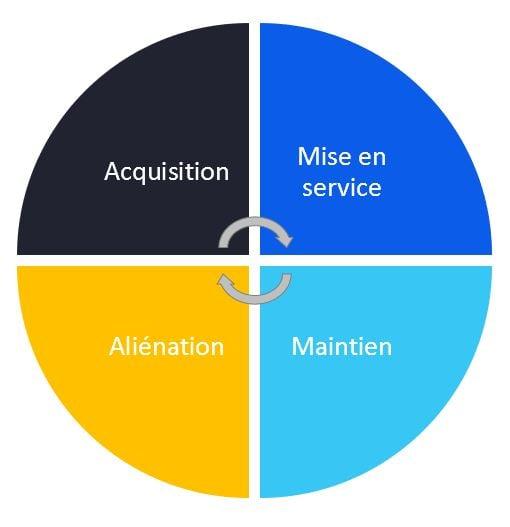 Logiciel gestion cycle vie actifs_définition guide complet_Createch