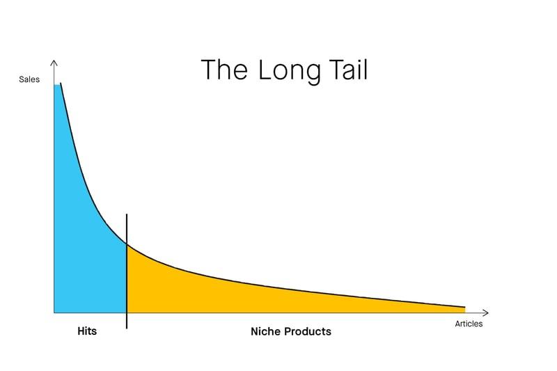 Long tail_Omnichannel et Long Tail duo gagnant du commerce de détail_Createch