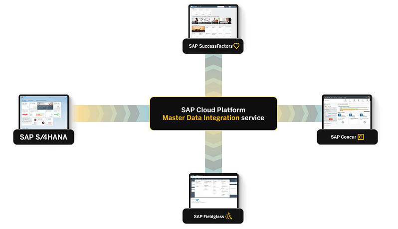 MasterData Integration Service is a central access layer for master data synchronization_SAP One Domain Model to address misunderstanding_Four takeaways from SAP TechEd 2020_Createch