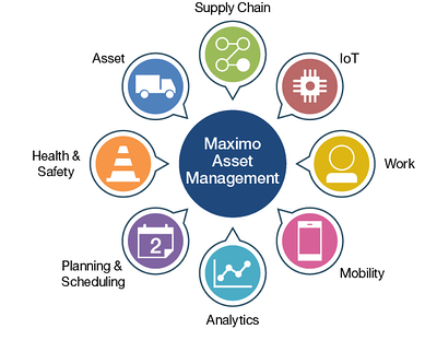 Maximo Asset Management_IBM Maximo 2020 Roadmap_Createch