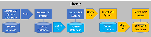 Migrating to SAP HANA Database_Classic Model_Createch