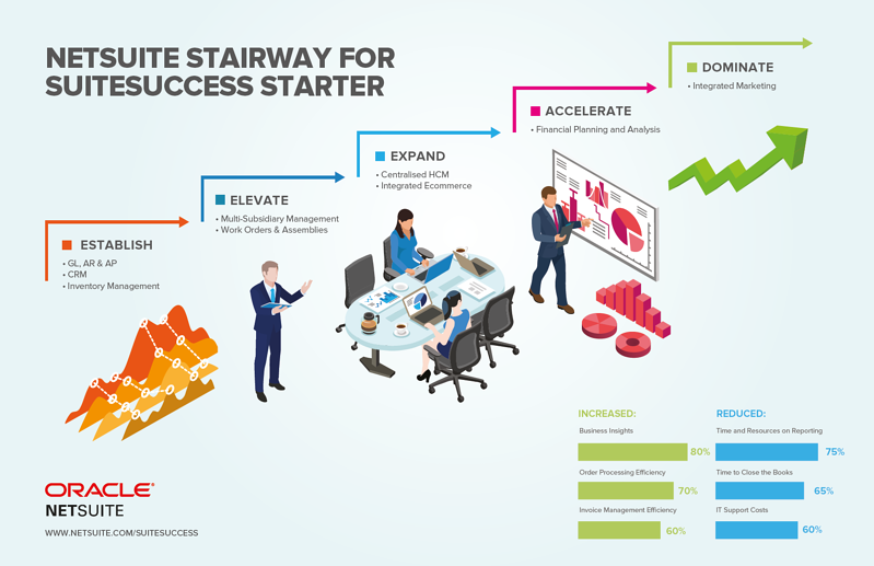 NETSUITE STAIRWAY FOR SUITESUCCESS STARTER_Createch