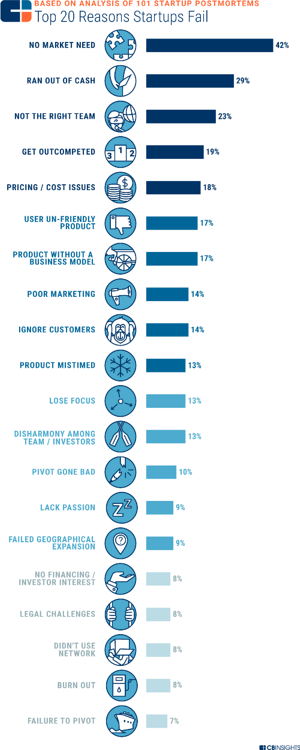 NetSuite_20 Reasons Startups Fail_Createch