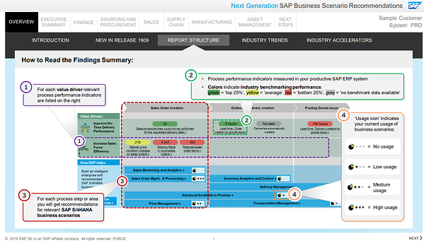 New Generation SAP Business Scenario Recommendations_SAP BSR_SAP S4HANA_Conversion_Createch