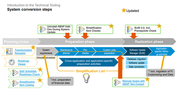 Optimize Conversion Timeline_System Conversion Steps_SAP S4HANA Conversion Project_Lessons Learned_Createch