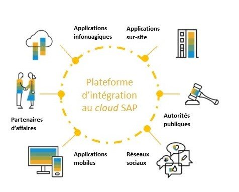 Plateforme integration cloud SAP