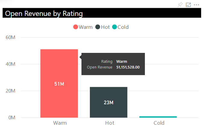 Power BI_Microsoft Dynamics 365 CRM_Open Revenue by Rating Dashboard_Createch Montreal Canada