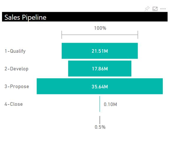 Power BI_Microsoft Dynamics 365 CRM_Sales Pipeline Dashboard_Createch Montreal Canada