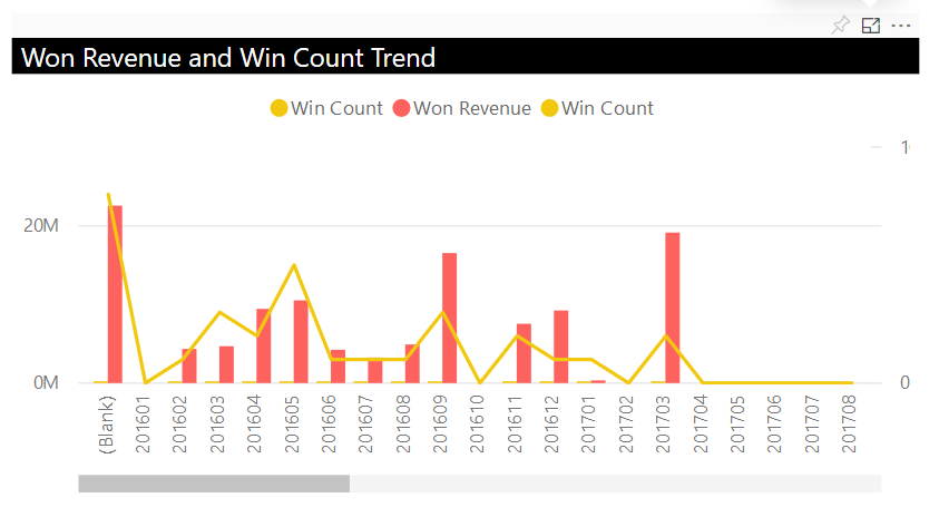 Power BI_Microsoft Dynamics 365 CRM_Won Revenue and Win Count Trend Dashboard_Createch Montreal Canada
