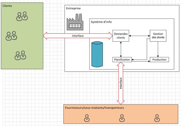 Quelles sont les meilleures pratiques en matière de paramétrage de la chaîne d'approvisionnement_Qu'est-ce qu'est la chaîne d'approvisionnement_Createch.2