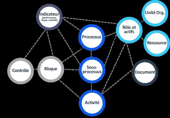 REPRÉSENTATION SIMPLIFIÉE DES PRINCIPAUX OBJETS DEPC ET DE LEURS INTERRELATIONS_EPC une solution de gestion des processus d'affaires_Createch