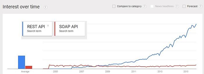 REST API vs SOAP API_How does SAP Application Programming Interface API work_Createch
