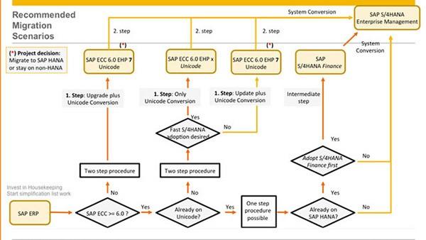 Recommended Migration Scenarios_SAP S4HANA_Conversion_Createch