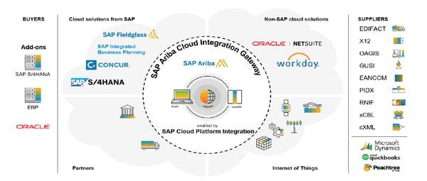 SAP Ariba Cloud Integration Gateway