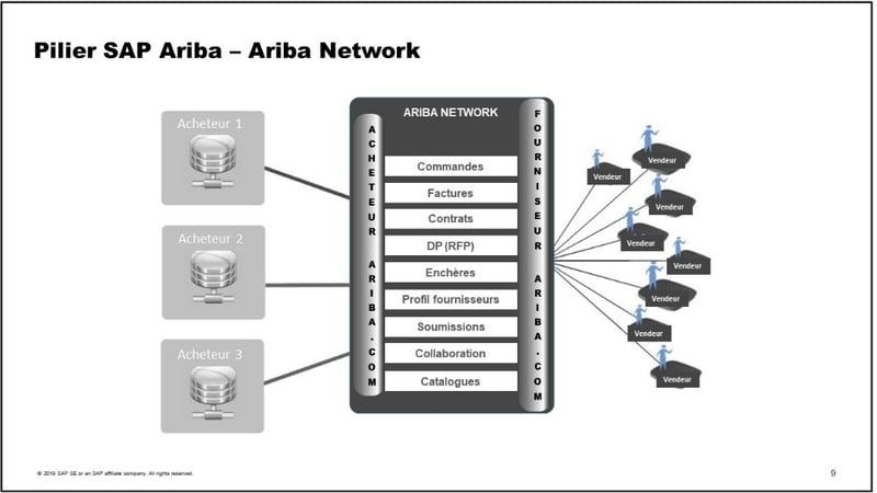 SAP Ariba Network_Introduction_Pourquoi SAP Ariba est la solution infonuagique en matière d'approvisionnement_Createch
