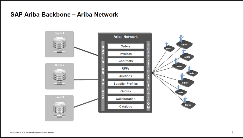 SAP Ariba Network_Introduction_Why SAP Ariba is the Ace of Cloud Procurement Solutions_Createch