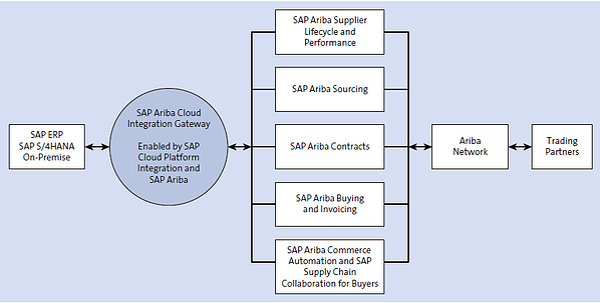 SAP Ariba Side Integration