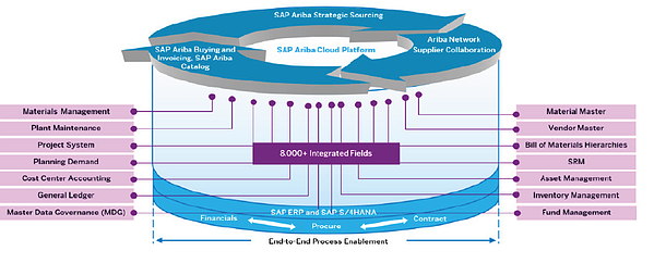 SAP Ariba Strategic Sourcing