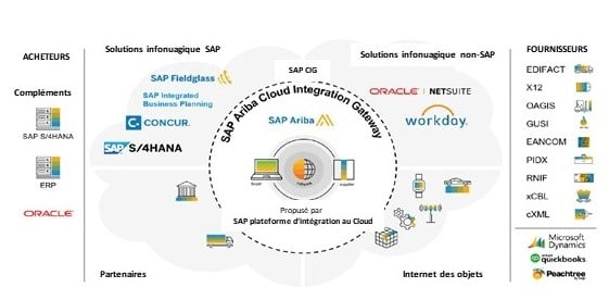 SAP Ariba passerelle integration cloud