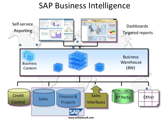 SAP Business Intelligence_KPI SAP ERP_Createch