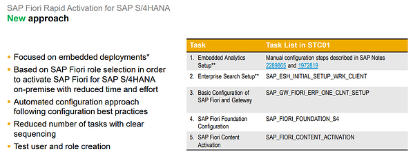SAP Fiori Deployment Best Practices_Leverage Rapid Content Activation_SAP S4HANA Conversion Project_Lessons Learned_Createch